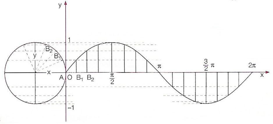 grafico-funzione-seno