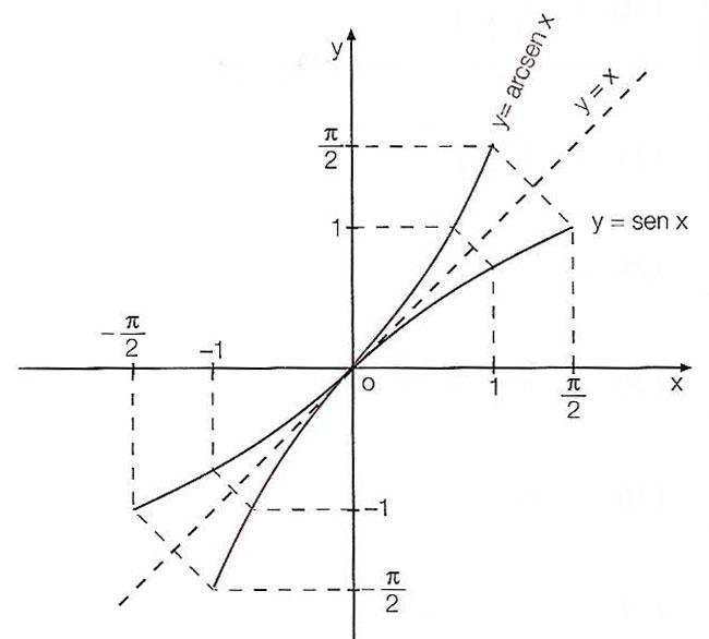 grafico-arcoseno-1