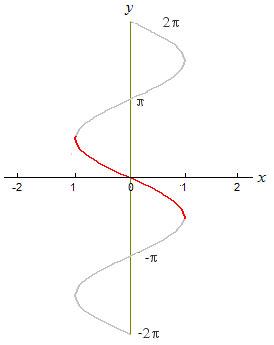 grafico-arcsin-x