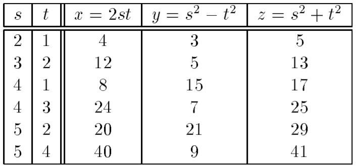 terne-pitagoriche-tabella
