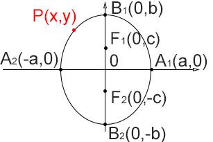 ellisse-equazione-verticale