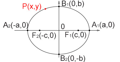 ellisse-formule