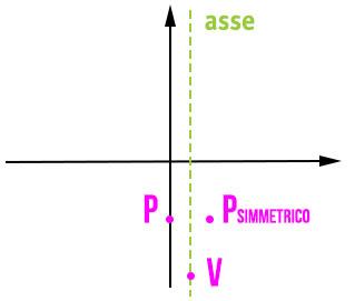 parabola-grafico-assi