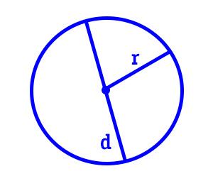 circonferenza-cerchio