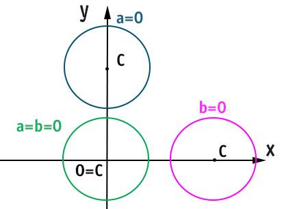 circonferenza-nel-piano-cartesiano