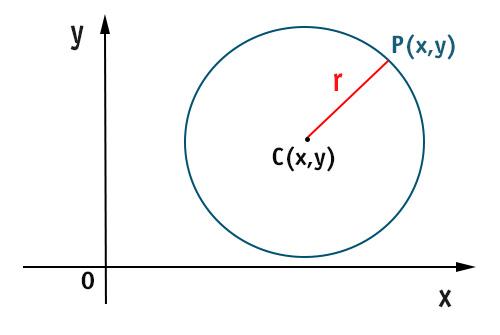 circonferenza-piano-cartesiano