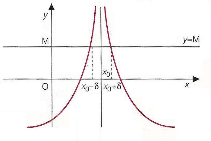 definizione-di-limite-di-una-funzione