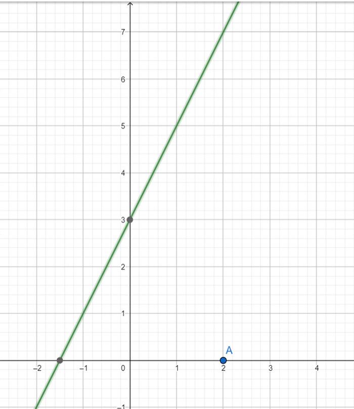 limite-di-una-funzione