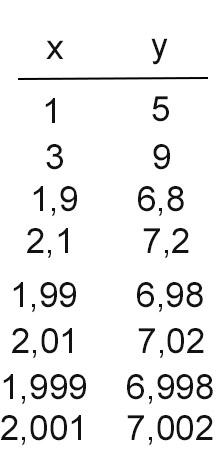limite-funzioni