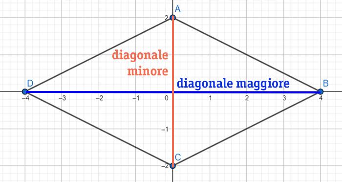 rombo-formule