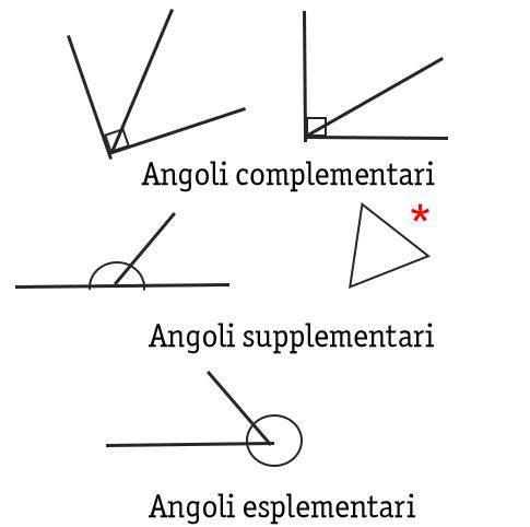classificazione-angoli