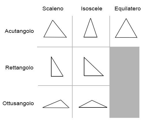 Triangoli tabella